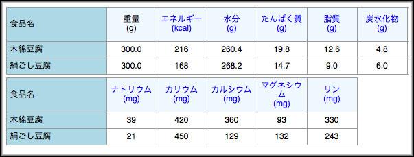 tofu-cotton-silk-type-nutritional-calorie-04