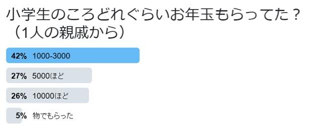 lotterymarket-students-average-twitter-questionnaire-01